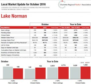 Lake Norman real estate market stats
